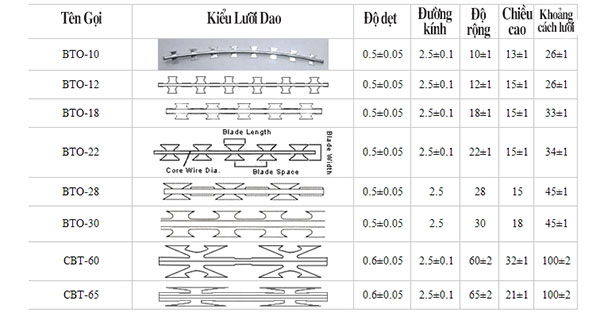 các loại quy cách lưỡi dao của kẽm gai